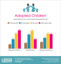 cb14-73_adopted_children_graph-sm
